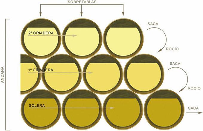 Tag til sherrysmagning i Jerez - Solera-systemet