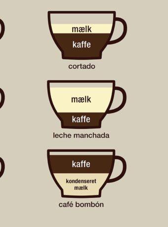 Sådan bestiller du kaffe i Spanien - infografik